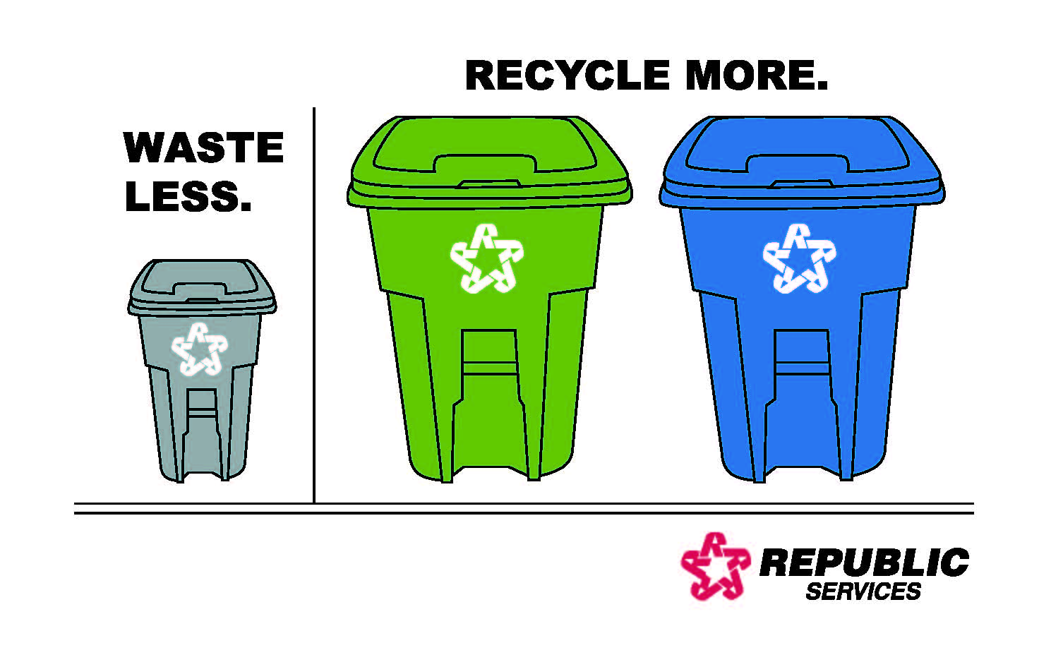 Republic Services - Waste Less - Recycle More Logo with Recycle Bins